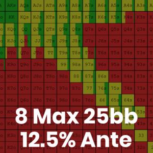 8 Max 25bb 12.5% Ante Tournament GTO Preflop Ranges